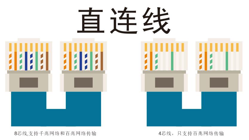 网线直连线和交叉线;4芯线和8芯线接法