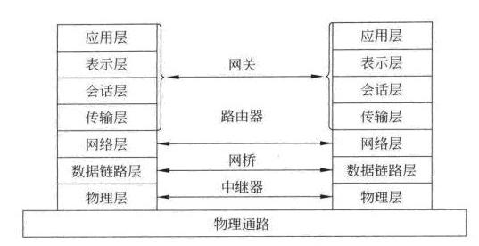 网络七层协议,OSI,什么是网络七层协议,路由器是哪一层,交换机是哪一层-55gY